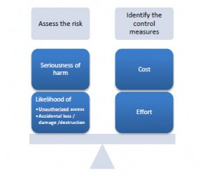 "Consider and put in place ""appropriate"" measures to control the risks that cannot be eliminated"